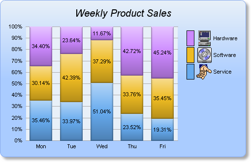 Chartdirector with php percentage bar ccuart Gallery